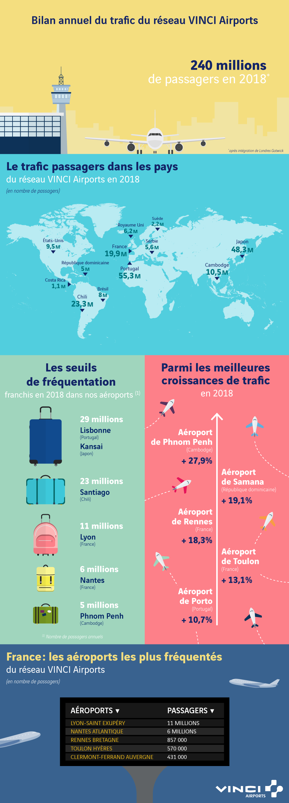 Infographie VINCI Airports